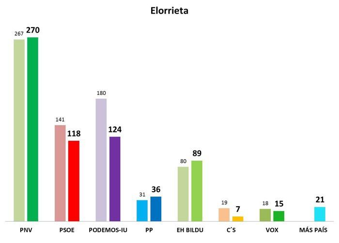 Hauteskunde orokorretako emaitzak 1. barrutian - 4