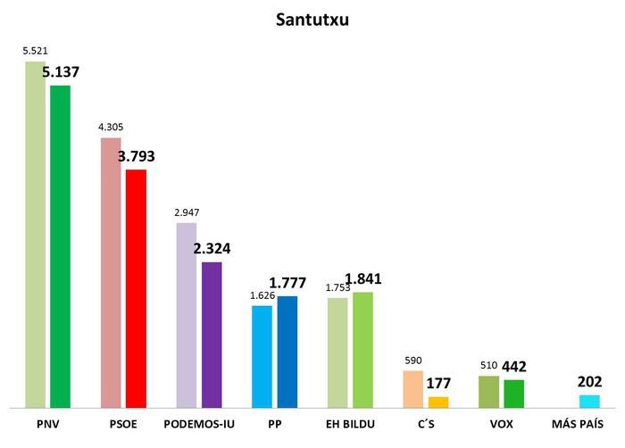 Hauteskunde orokorretako emaitzak 4. barrutian - 3