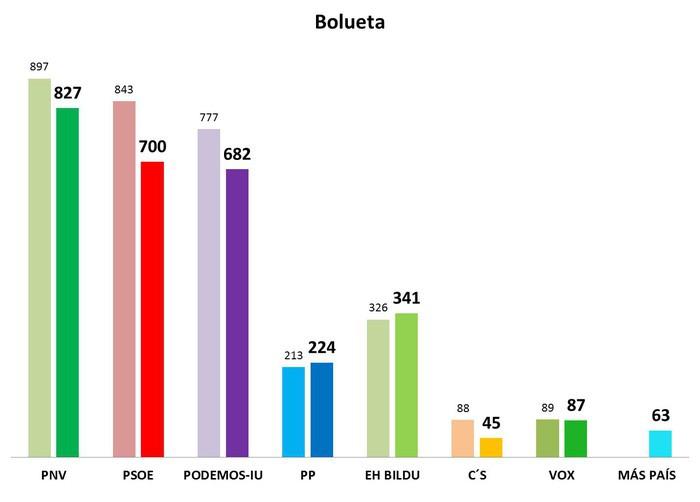 Hauteskunde orokorretako emaitzak 4. barrutian - 2