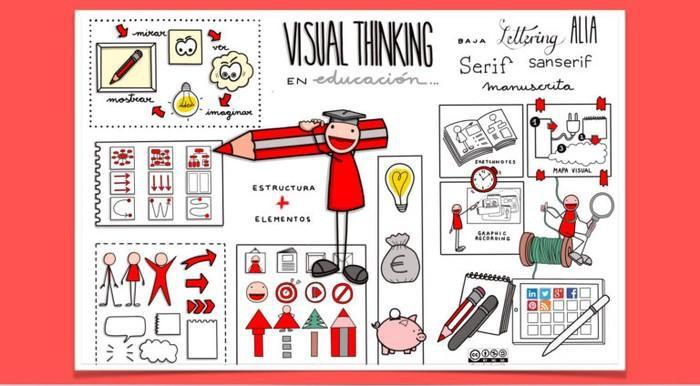 Visual Thinking-ari buruzko ikastaroa egingo da irakasleentzat Euskararen Etxean