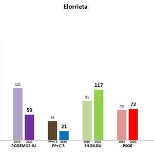 Eusko Legebiltzarrerako hauteskundeetako emaitzak auzoz auzo